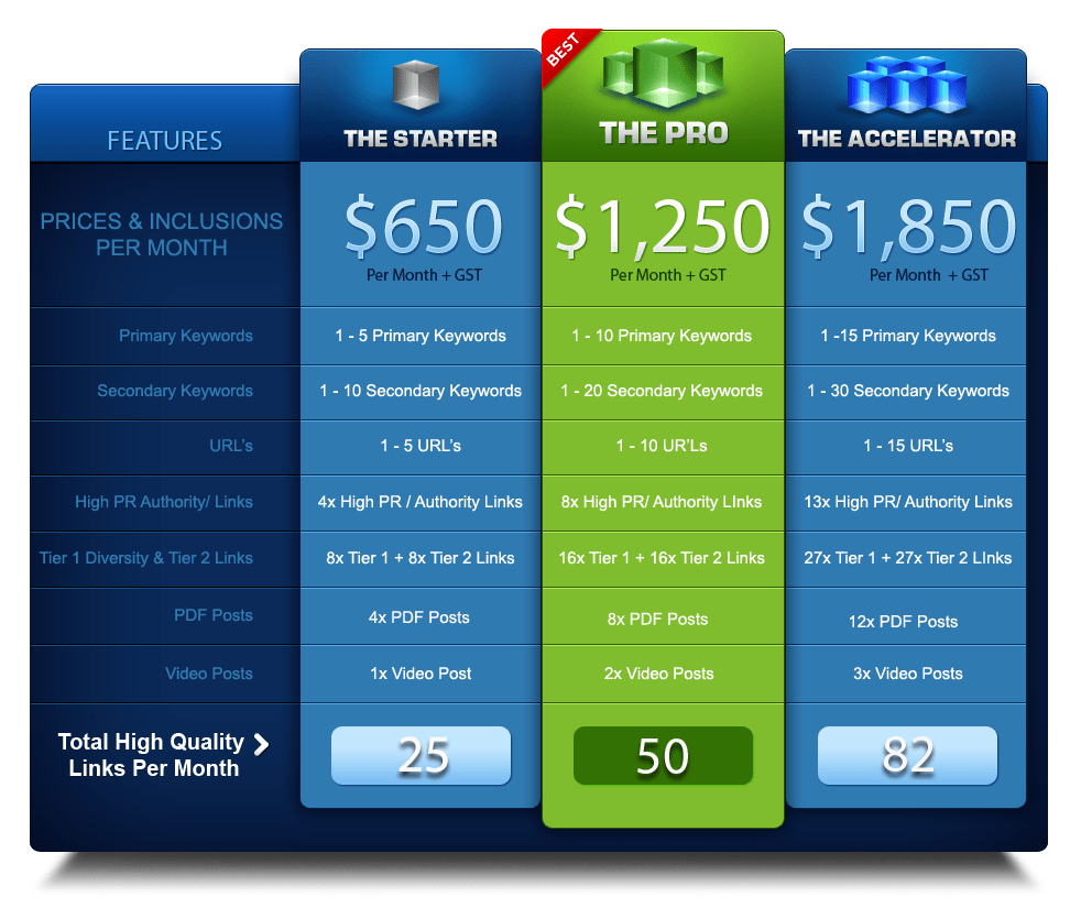 Sample of SEO pricing table